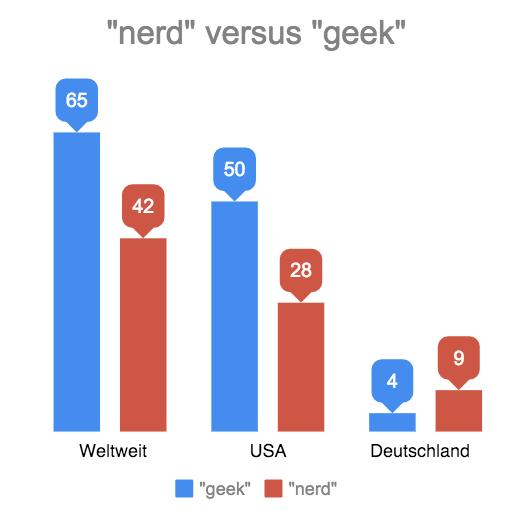 """""""nerd"""" versus """"geek"""": Suchen im Singular"""