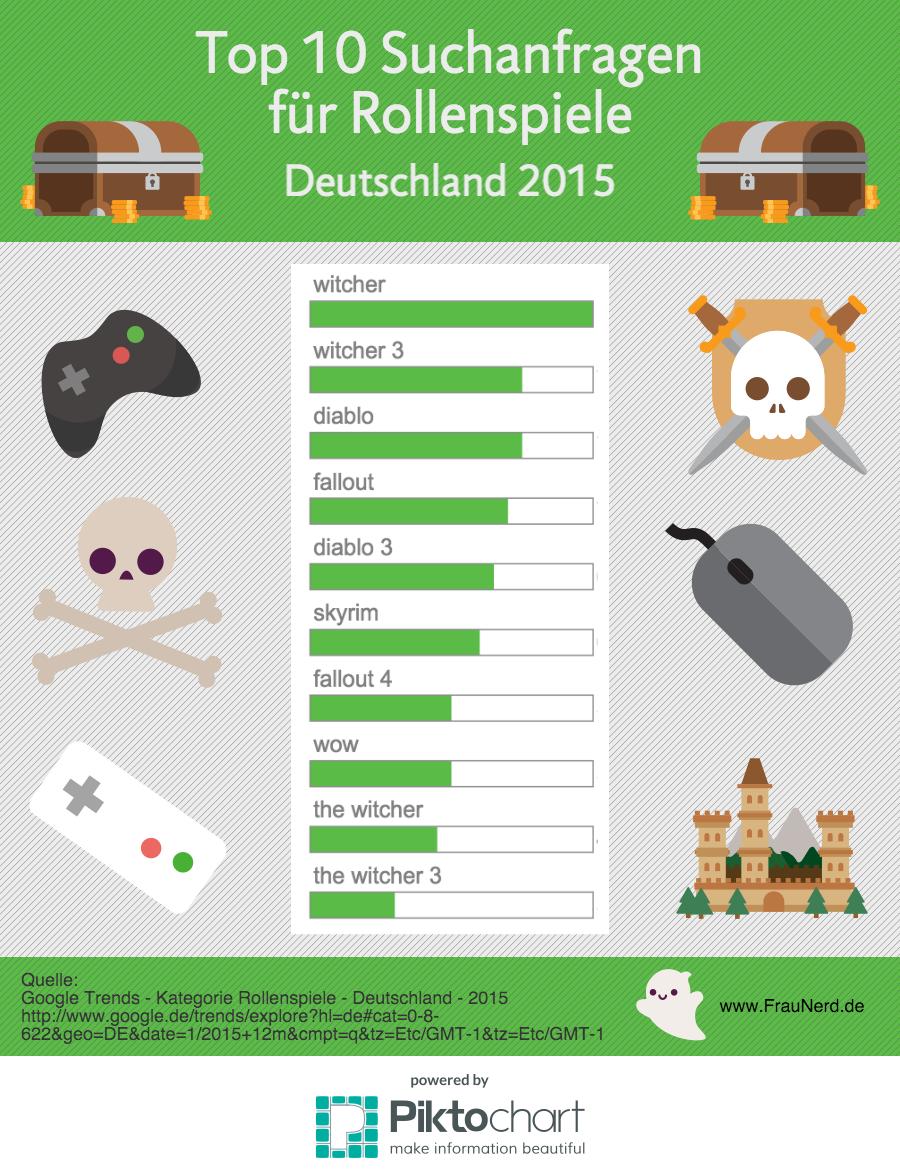 Top 10 Suchanfragen für Rollenspiele Deutschland 2015