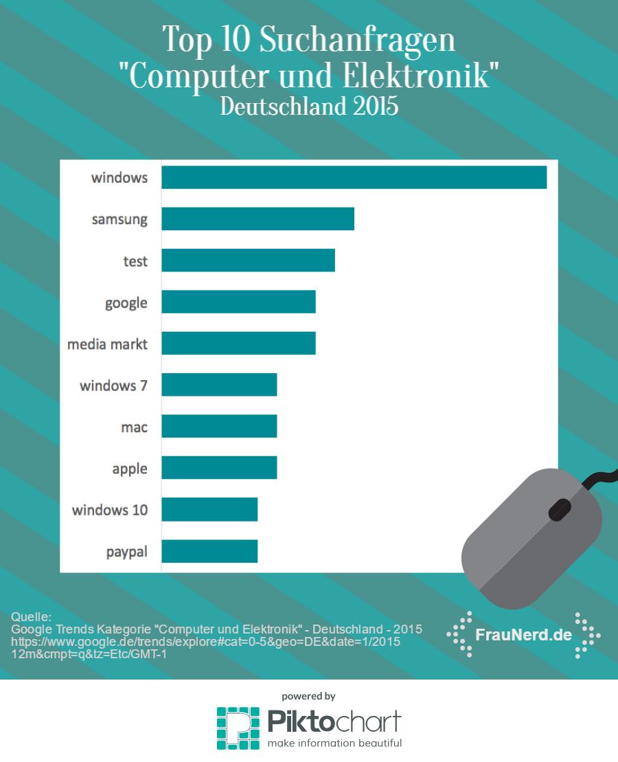 """Top 10 Suchbegriffe aus der Kategorie """"Computer und Elektronik"""": windows, samsung, test, google, media markt, windows 7, mac, apple, windows 10, paypal"""
