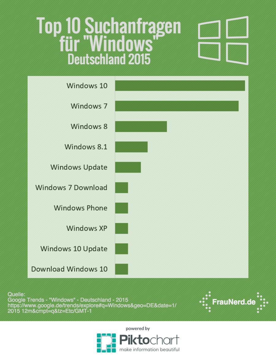 Top Ten Suchanfragen 2015: Windows 10, Windows 7, Windows 8, Windows 8.1, Windows Update, Windows 7 Download, Windows Phone, Windows XP, Windows 10 Update, Download Windows 10