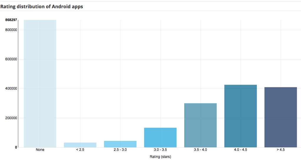AppBrain - Rating distribution of Android apps