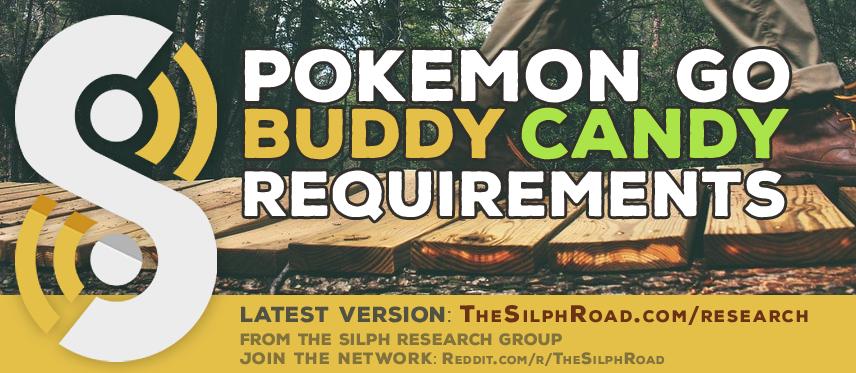 TheSilphRoad.com bietet eine Übersicht über die Kilometer pro Bonbon, die von den unterschiedlichen Pokémon gefordert werden.
