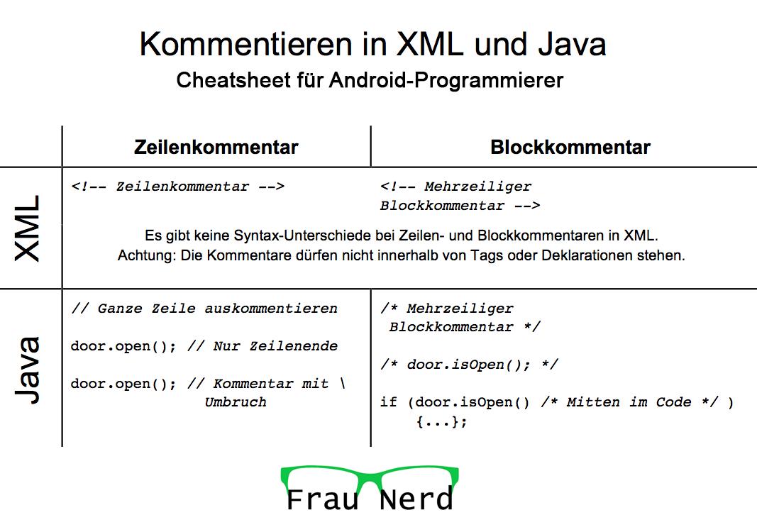 Cheatsheet: Kommentieren in XML und Java