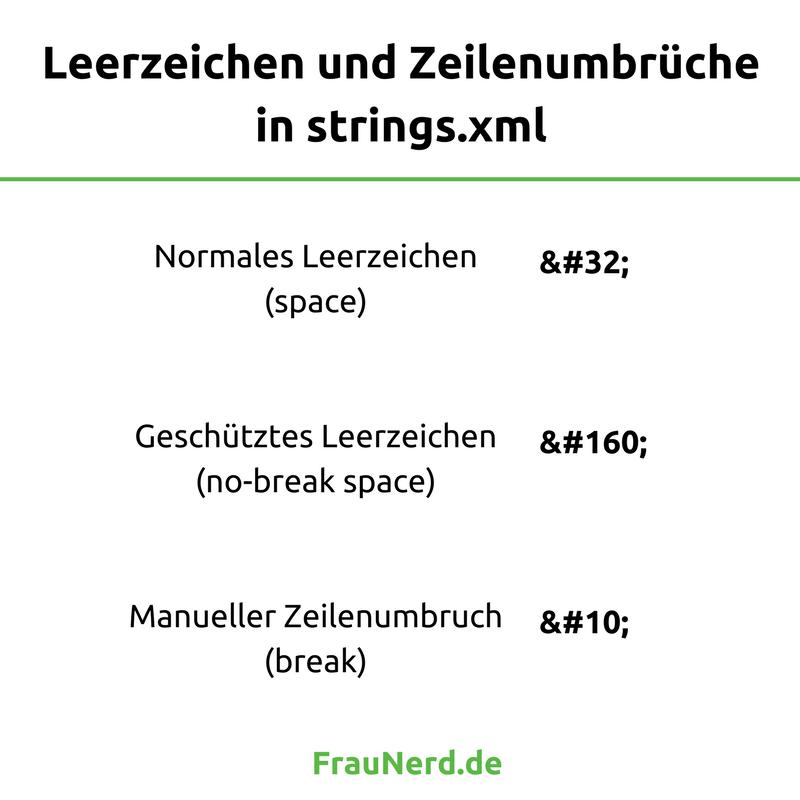 Android-Programmierer-Cheatsheet: Codes für normale und geschützte Leerzeichen sowie manuelle Zeilenumbrüche in strings.xml