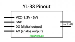 Pinout: YL-38 (wird für Anschluss von YL-69 benötigt)